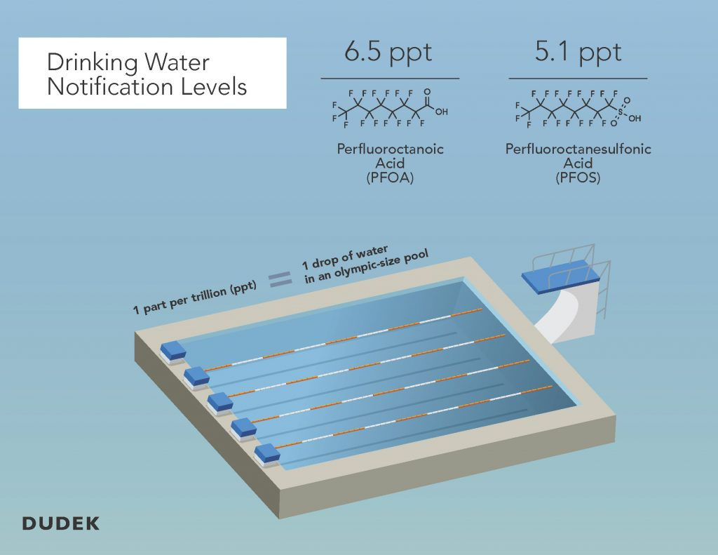 Illustration of olympic sized swimming pools outlining the notification levels for PFAS