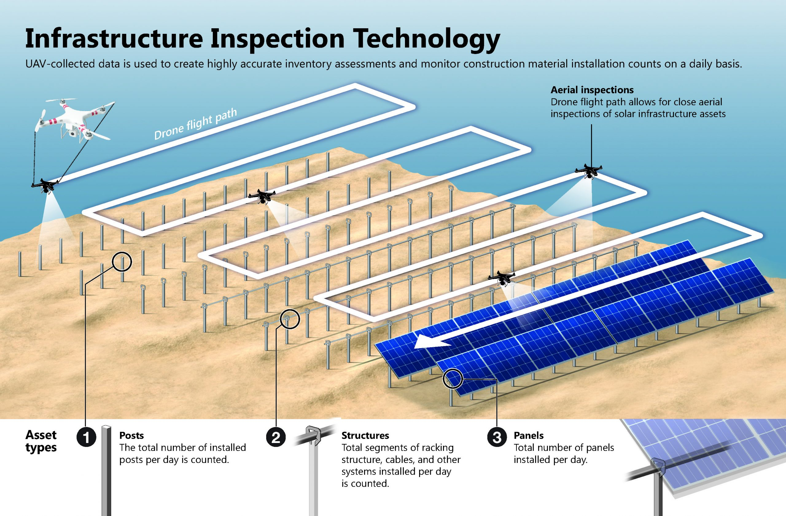 Infographic of UAV construction monitoring using infrastructure inspection technology. The graphic shows the flight path of a drone flying over a solar energy farm that is under construction.