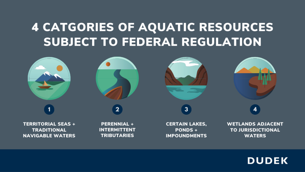 Graphic titled 4 Categories of Aquatic Resources Subject to Federal Regulation. 4 icons depict the following: territorial seas and traditional navigable waters; perennial and intermittent tributaries; certain lakes, ponds, and impoundments; and wetlands adjacent to jurisdictional Waters of the U.S.