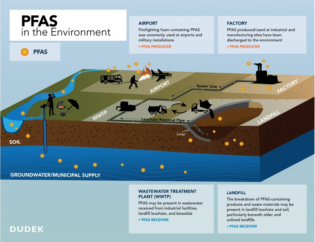 Graphic titled PFAS in the environment. There are 4 locations: Airport, Factory, Wastewater Treatment Plant, and Landfill. Orange dots are dispersed across the graphic in the air, soil, and groundwater, representing PFAS compounds.