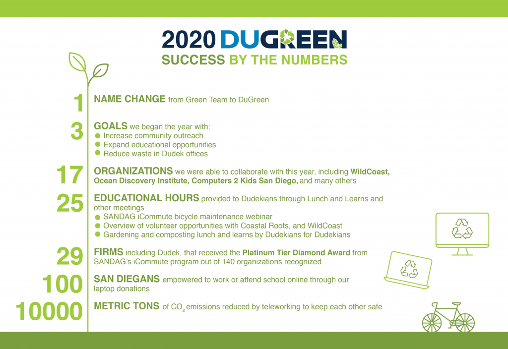 Infographic listing DuGreen 2020 Success in a numbered list.
