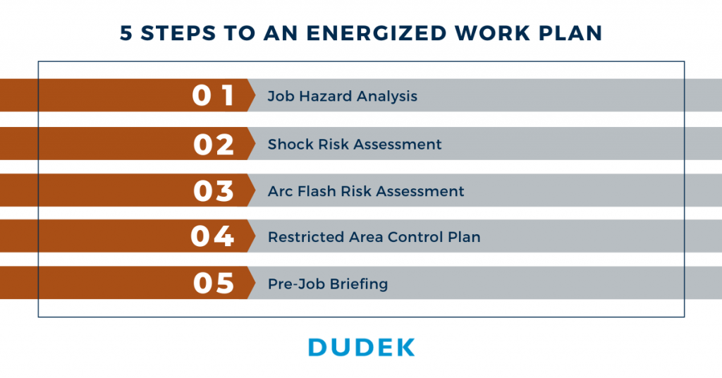 List outlining the sections required for an energized work plan.